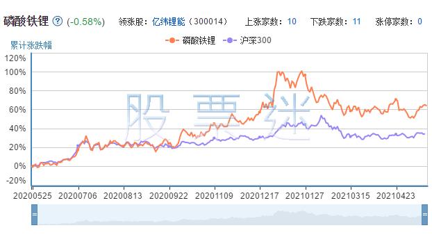 磷酸铁锂相关上市公司的市场表现