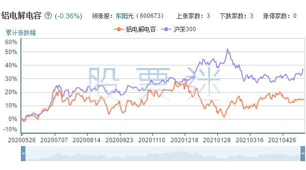 铝电解电容相关上市公司的市场表现