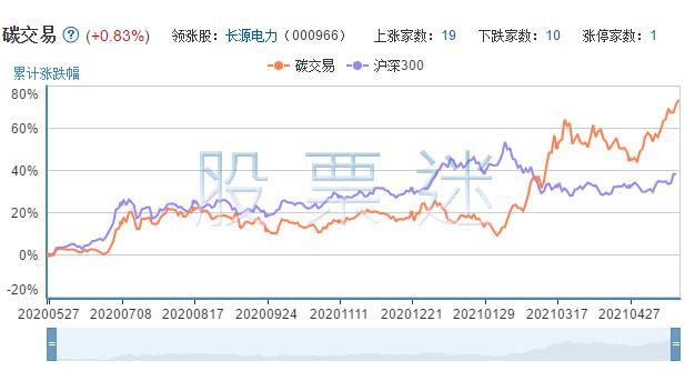 碳交易相关上市公司的市场表现