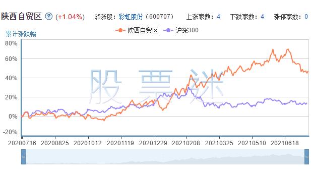 陕西自贸区相关上市公司的市场表现
