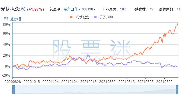 光伏发电相关上市公司的市场表现