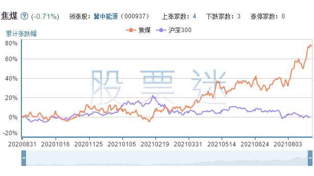 焦煤相关上市公司的市场表现