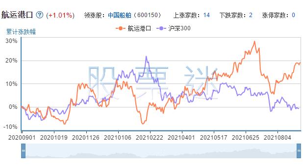 航运港口相关上市公司的市场表现