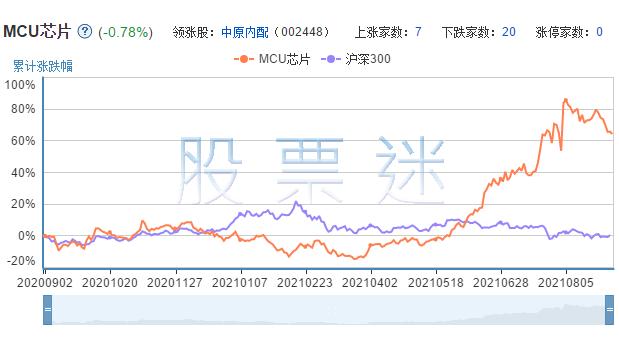 MCU芯片概念龙头股票29只全解析